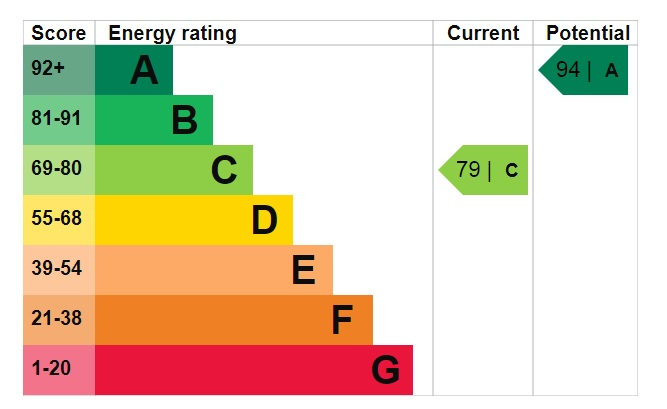 EPC Graph for Shelduck Way, Scunthorpe