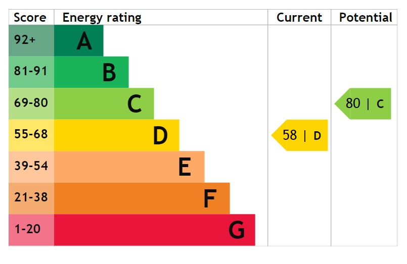 EPC Graph for Charterhouse Drive, Scunthorpe
