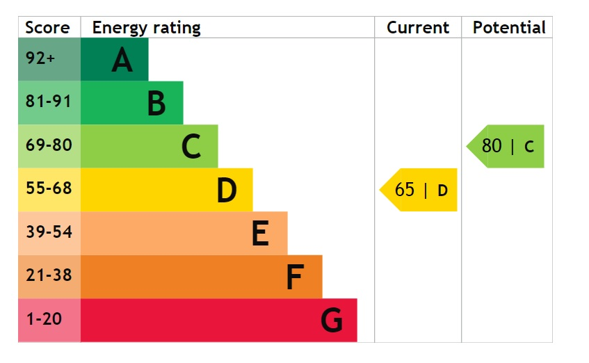 EPC Graph for Well Street, Messingham