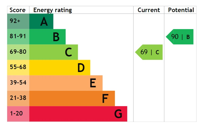 EPC Graph for Worcester Close, Bottesford, Scunthorpe
