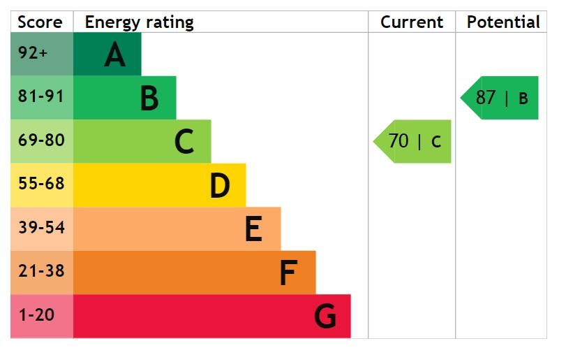 EPC Graph for Edgar Close, Scotter, Gainsborough