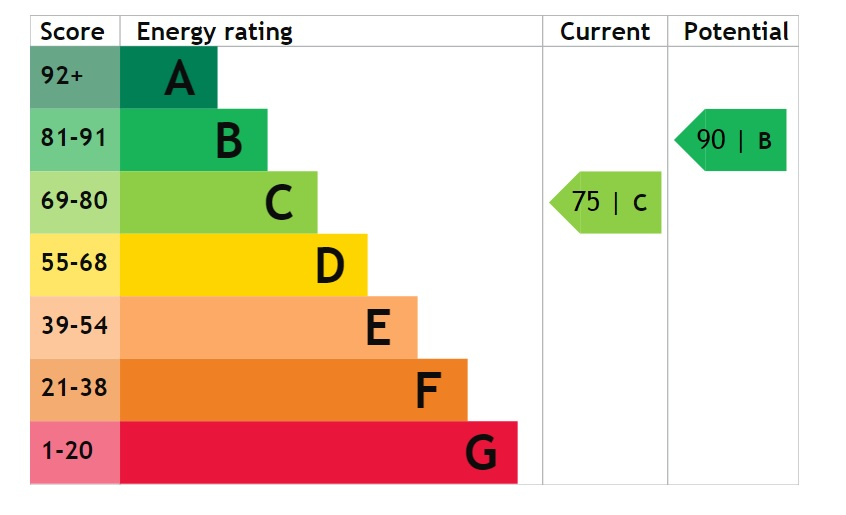 EPC Graph for Bedford Way, Scunthorpe