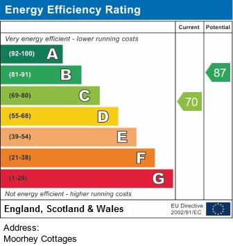 EPC Graph for Moorhey Cottages, Bretherton