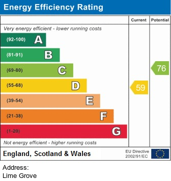 EPC Graph for Lime Grove, Chorley