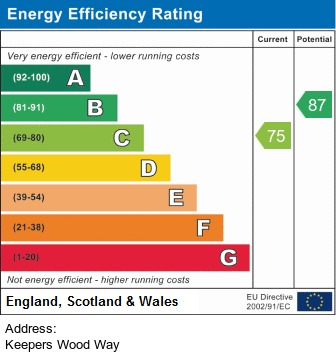 EPC Graph for Keepers Wood Way, Chorley