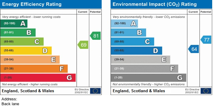 EPC Graph for Back Lane, Clayton-le-Woods, Chorley