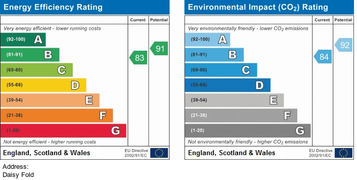 EPC Graph for Daisy Fold, Chorley