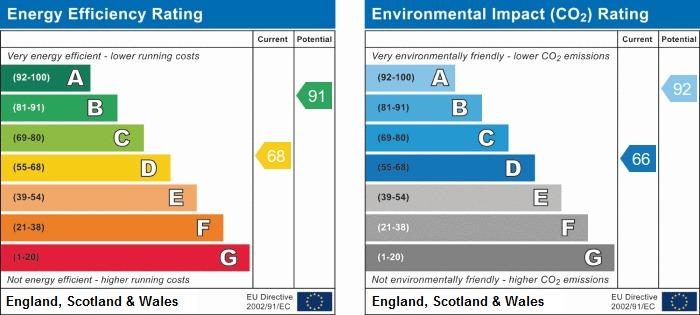 EPC Graph for Bradley Lane, Eccleston