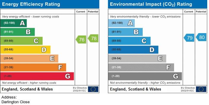 EPC Graph for Darlington Close, Chorley