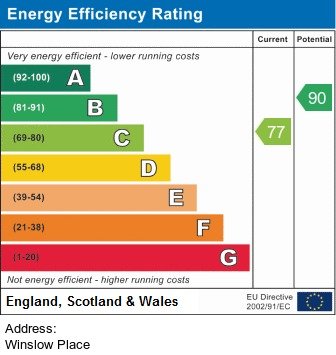 EPC Graph for Winslow Place, Chorley