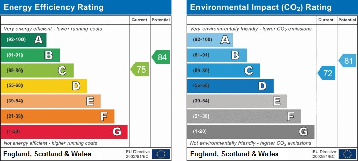 EPC Graph for Columbine Close, Euxton
