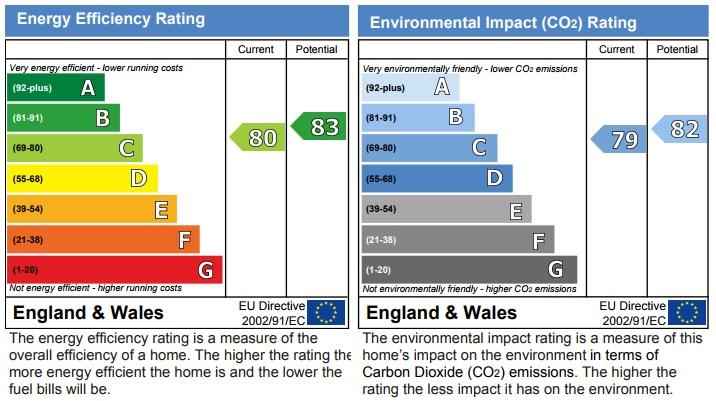 Energy Rating