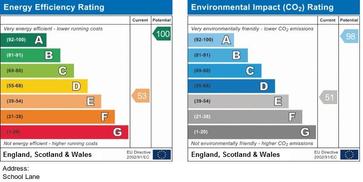 EPC Graph for School Lane, Upholland