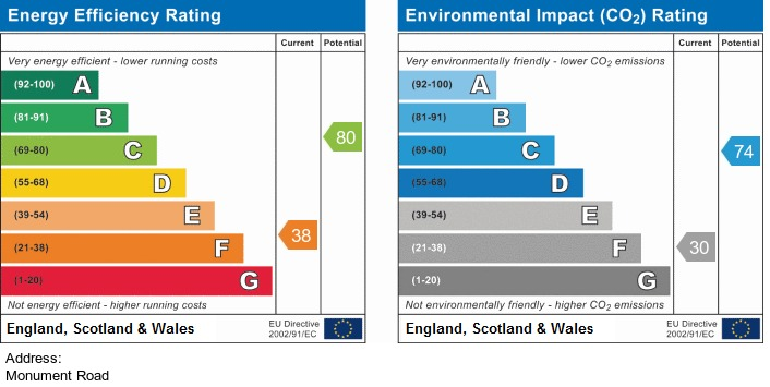 EPC Graph for Monument Road, Wigan