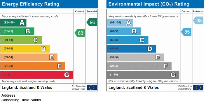 EPC Graph for Sanderling Drive, Banks