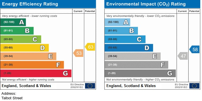 EPC Graph for Talbot Street, Southport