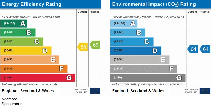 EPC Graph for Springmount Drive, Parbold