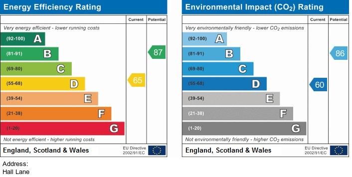 EPC Graph for Hall Lane, Simonswood