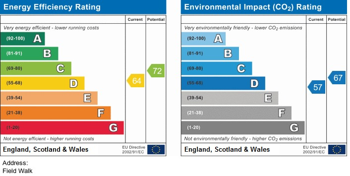 EPC Graph for Field Walk, Ormskirk