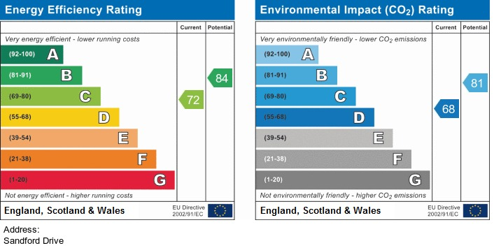 EPC Graph for Sandford Drive, Maghull
