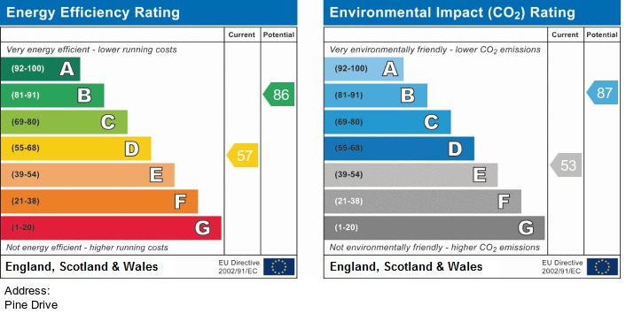 EPC Graph for Pine Drive, Ormskirk