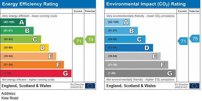 EPC Graph for Kew Road, Southport