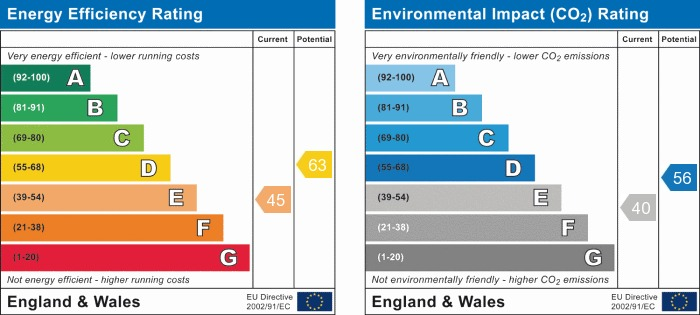 EPC Graph for St Helens Road, Ormskirk
