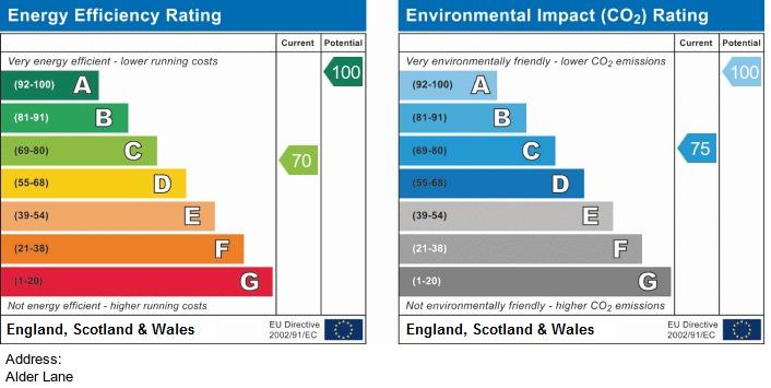 EPC Graph for Alder Lane, Parbold
