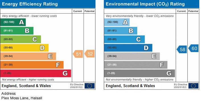 EPC Graph for Plex Moss Lane, Halsall