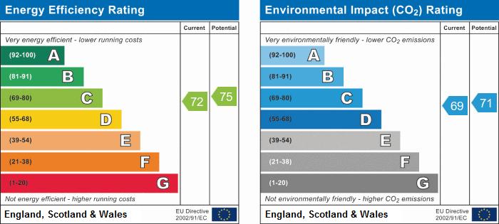 EPC Graph for Moss Lane, Bickerstaffe