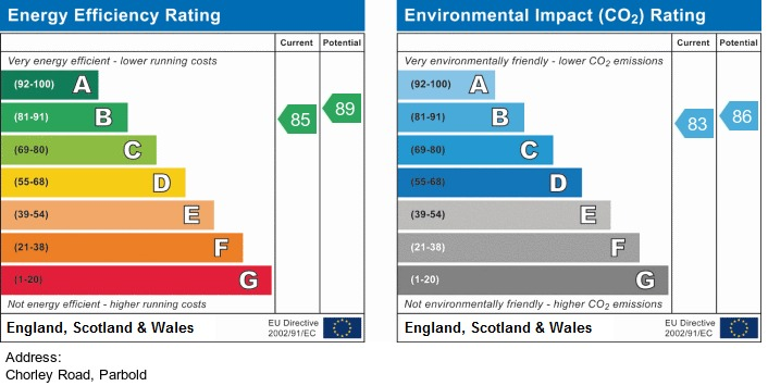 EPC Graph for Chorley Road, Parbold