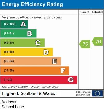 EPC Graph for School Lane, Mawdesley