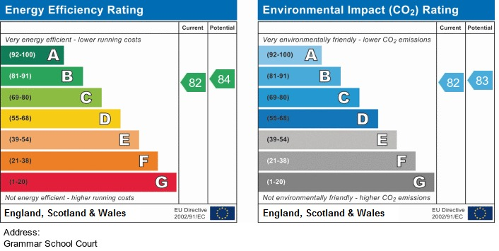 EPC Graph for Grammar School Court Ormskirk