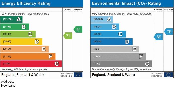 EPC Graph for New Lane Aughton
