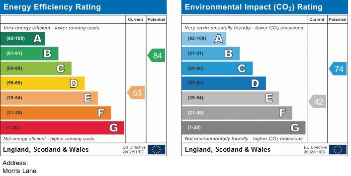 EPC Graph for Morris Lane, Halsall
